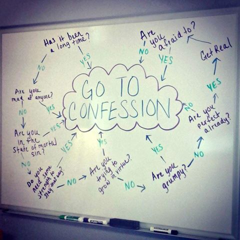 Confession (go to) Flow Chart